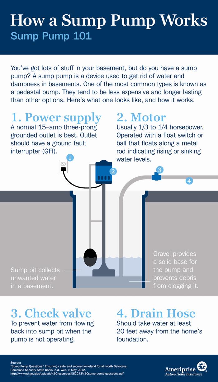 sumppump_infographic